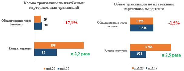 Безналичные платежи в мае достигли рекордной отметки в 2,4 трлн тенге 346963 - Kapital.kz
