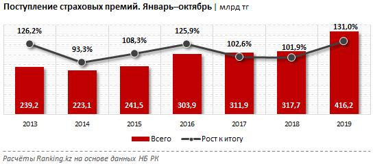 Активы страховых компаний увеличились на 18% за год 153320 - Kapital.kz