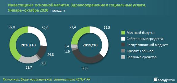 За 10 месяцев в сферу здравоохранения вложили 201 млрд тенге 532063 - Kapital.kz