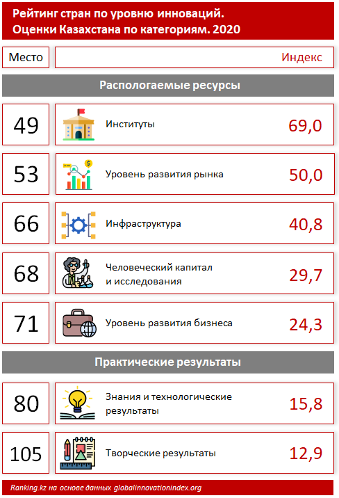 В рейтинге стран по уровню инноваций Казахстан на 77-м месте 625022 - Kapital.kz