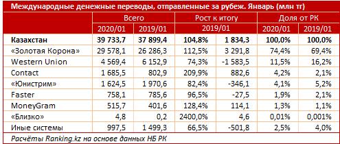 Из Казахстана отправили за рубеж почти 40 млрд тенге 235521 - Kapital.kz