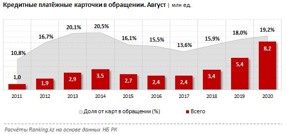 Казахстанцы стали активнее пользоваться кредитками 454736 - Kapital.kz
