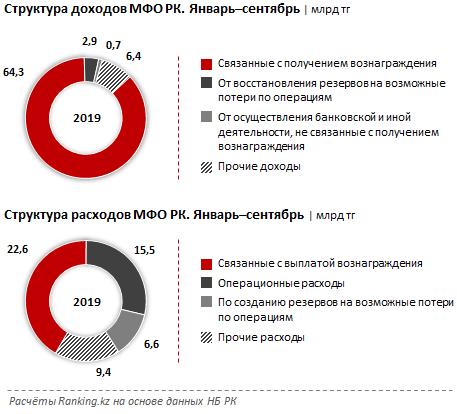 Расходы микрофинансовых организаций растут быстрее доходов 182315 - Kapital.kz