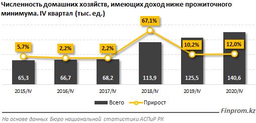 Казахстанцев с доходами ниже прожиточного минимума стало на 20% больше 698573 - Kapital.kz