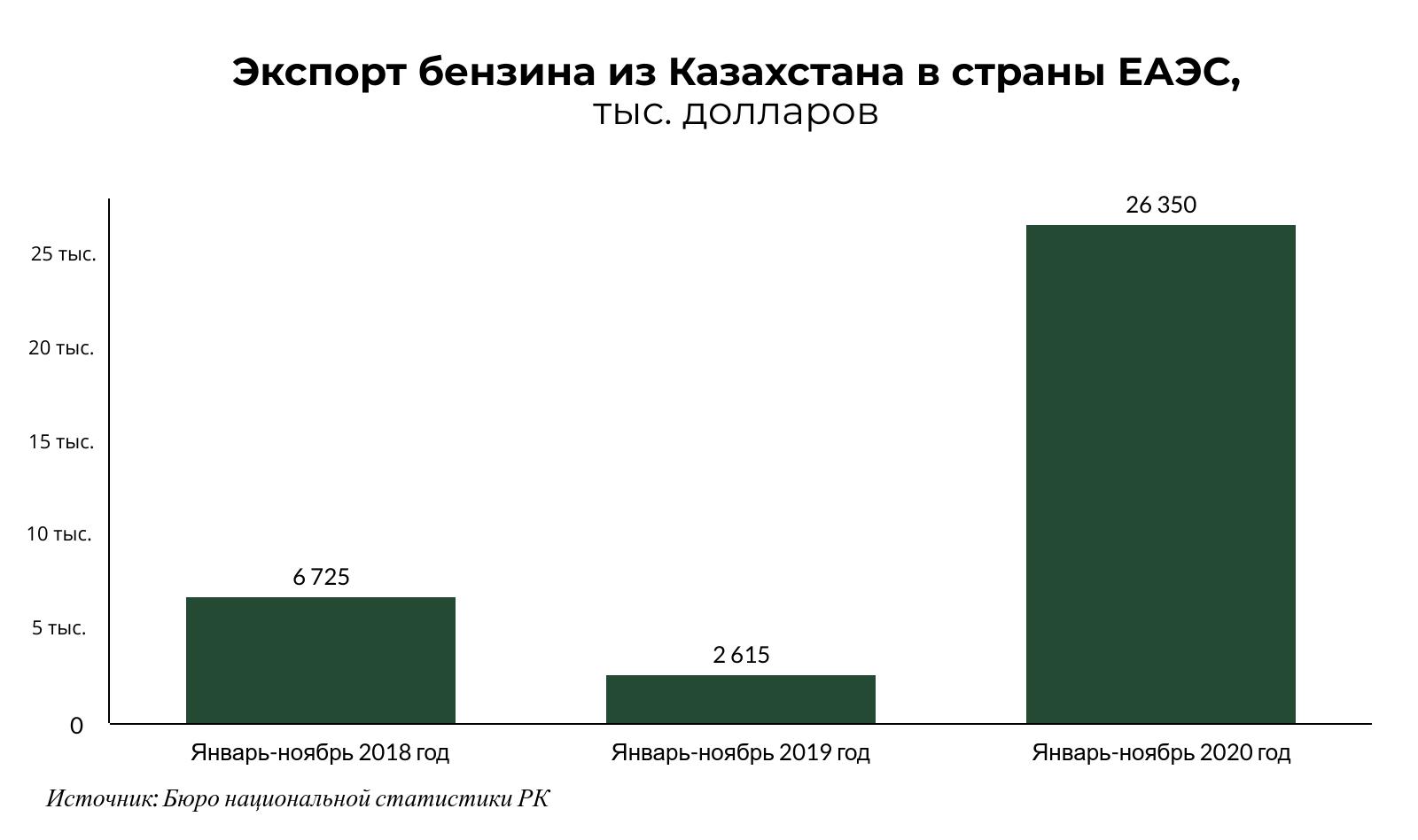 За год экспорт бензина из Казахстана в ЕАЭС вырос в 10 раз  574210 - Kapital.kz