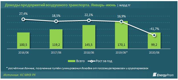 Доходы авиакомпаний упали более чем в полтора раза 385924 - Kapital.kz