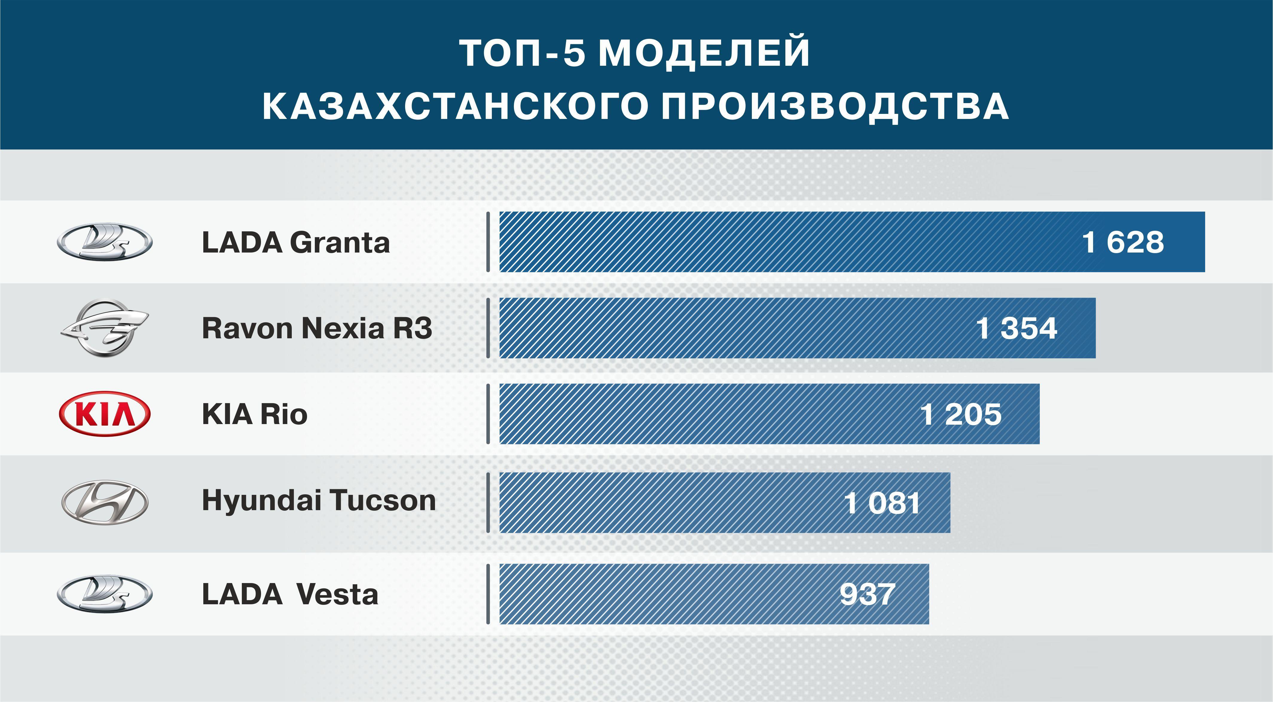 В Казахстане произвели автотранспортных средств на 139,5 млрд тенге 273782 - Kapital.kz