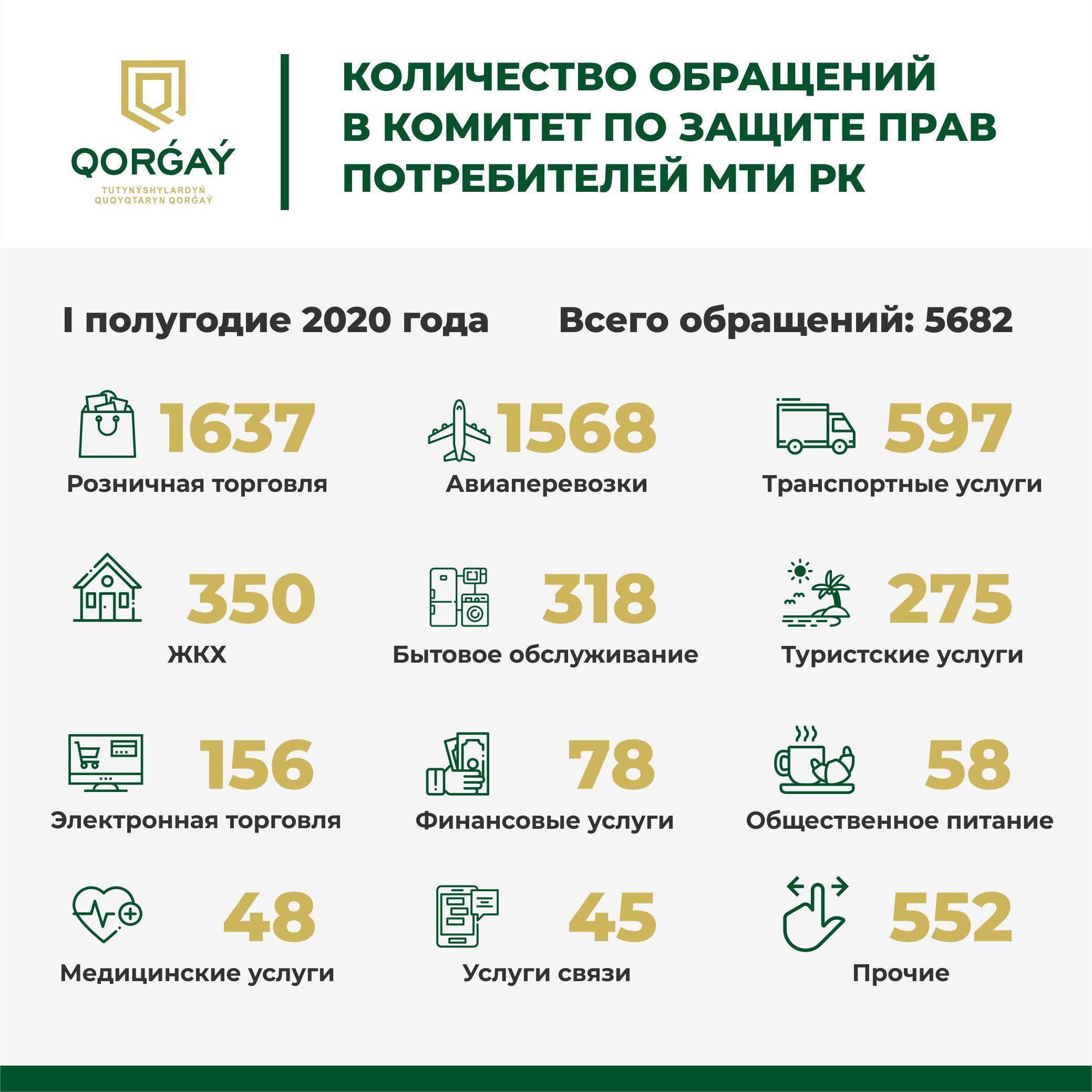 За полгода потребителям вернули более 85 млн тенге 406122 - Kapital.kz