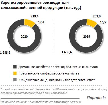 Туркестанская область — лидер по количеству предприятий АПК 189505 - Kapital.kz