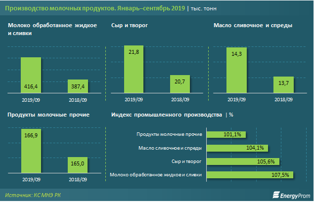 Производство молока увеличилось на 8% 101985 - Kapital.kz
