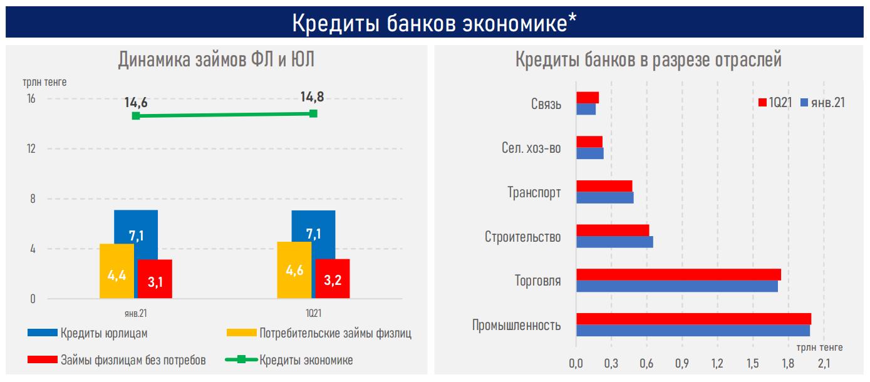 Восстановление темпов кредитования будет зависеть от роста экономики - АФК 739253 - Kapital.kz