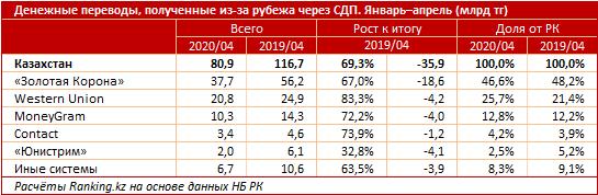 Объем переводов через международные системы сократился на треть 335866 - Kapital.kz