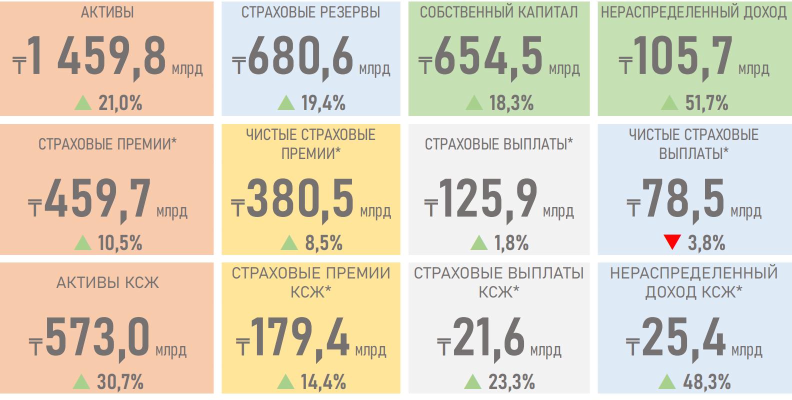 Активы страховых компаний выросли до 1 459,8 млрд тенге 532161 - Kapital.kz