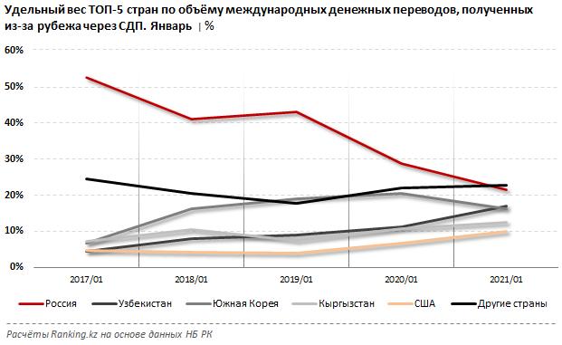 В Казахстан из-за рубежа отправляют все меньше денег 661131 - Kapital.kz