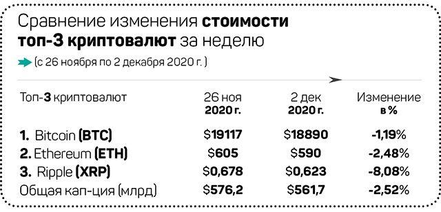 Биткоин-эйфория и новая криптовалюта от Facebook 518209 - Kapital.kz