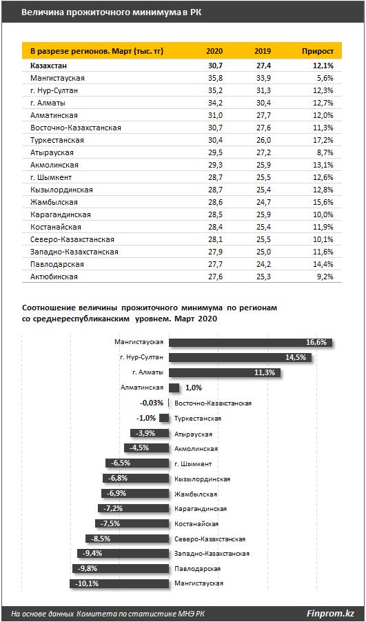 Как распределяется прожиточный минимум по регионам страны 265192 - Kapital.kz