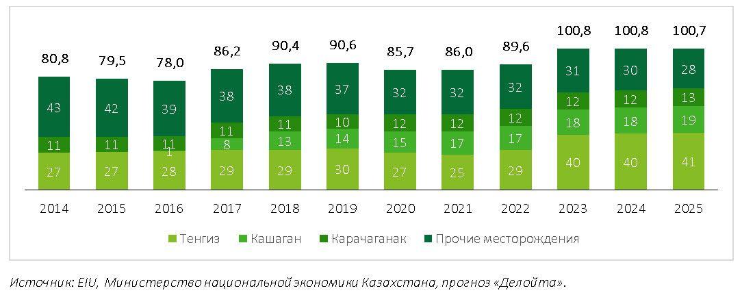 Рынок нефтесервисных услуг в Казахстане сократился на 25% - Делойт 688796 - Kapital.kz