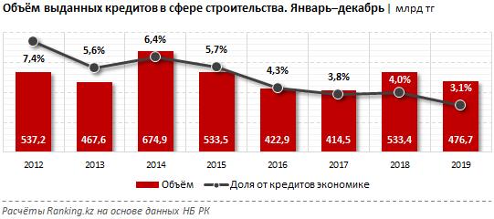 Кредитование строительного сектора не вызывает оптимизма 199492 - Kapital.kz