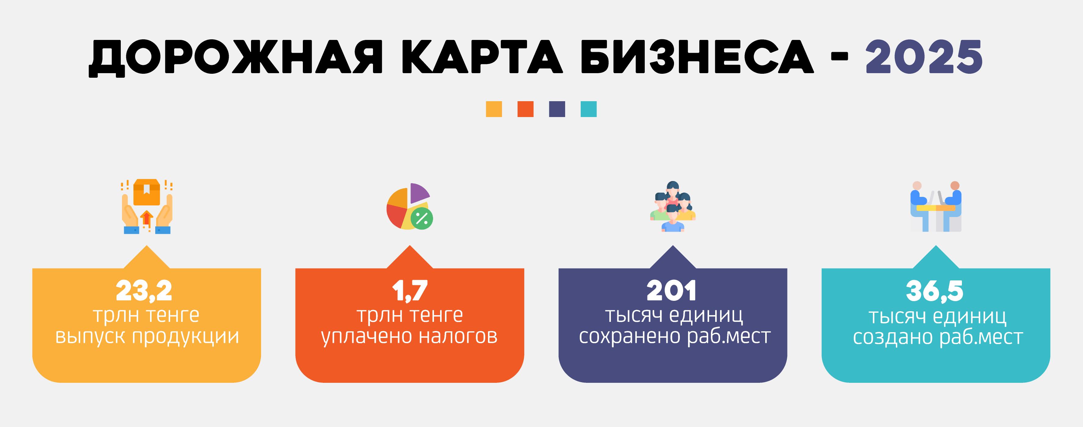 Фонд Даму - вклад МСБ в экономику растет с каждым годом 806252 - Kapital.kz
