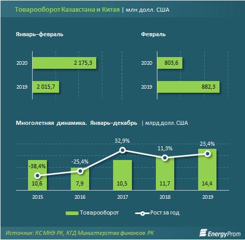 Импорт китайских товаров в Казахстан снизился на 24% 252191 - Kapital.kz